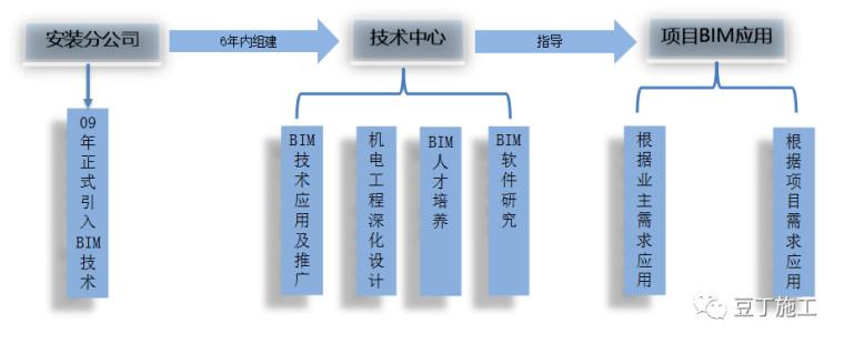 ICT技术实施方案资料下载-史上最经典的中建三局机电BIM技术应用实施方案