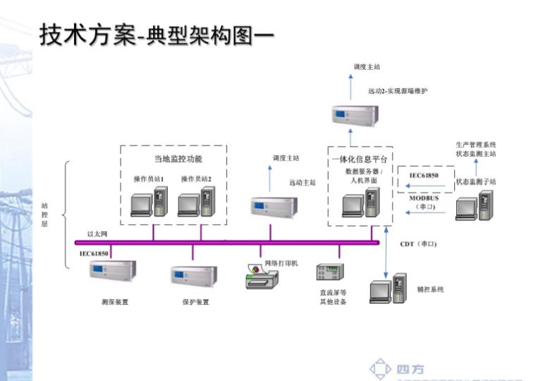 智能变电站一体化信息平台监控系统介绍通用内部42页
