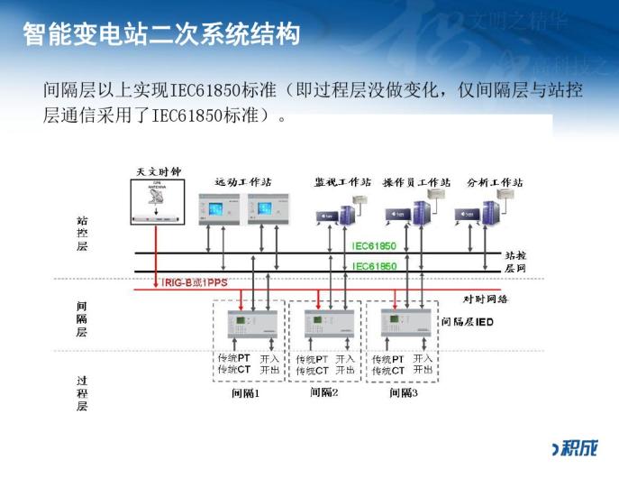 智能变电站综合自动化系统介绍