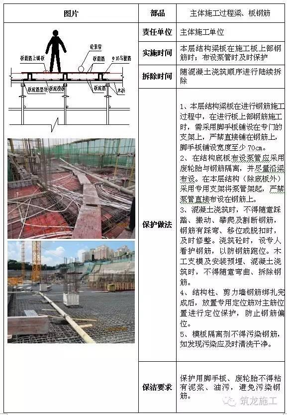建筑工程全阶段的成品保护措施都给您找齐了!_5