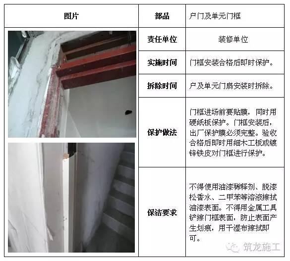 建筑工程全阶段的成品保护措施都给您找齐了!_13