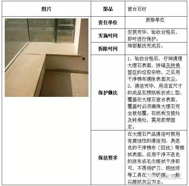 建筑工程全阶段的成品保护措施都给您找齐了!_21