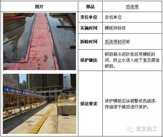 建筑工程全阶段的成品保护措施都给您找齐了!_8