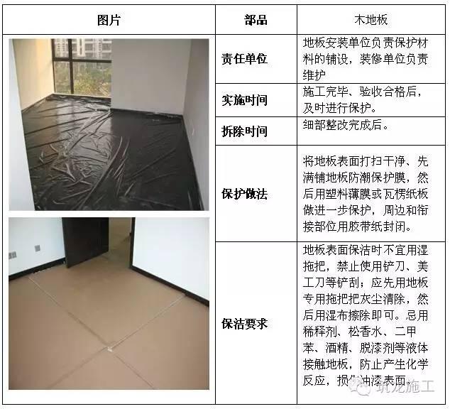 建筑工程全阶段的成品保护措施都给您找齐了!_19