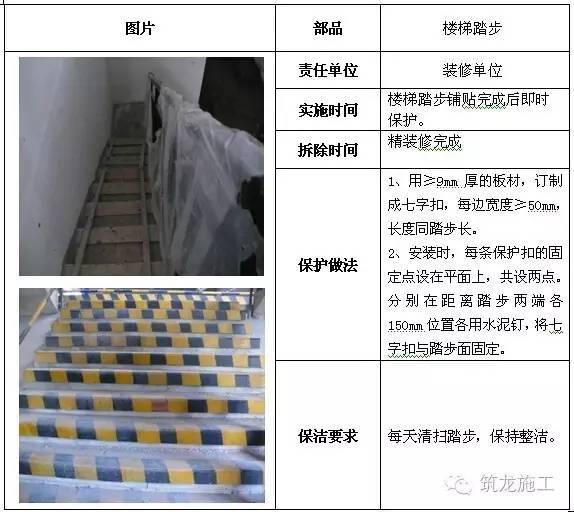 建筑工程全阶段的成品保护措施都给您找齐了!_14