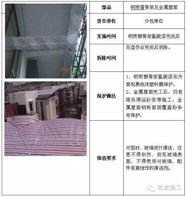 建筑工程全阶段的成品保护措施都给您找齐了!_18