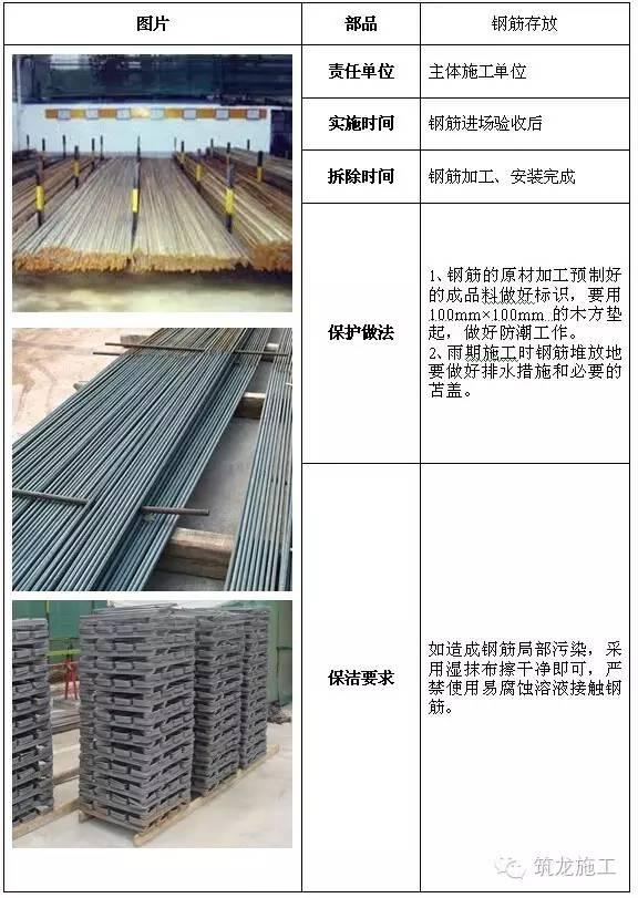 建筑工程全阶段的成品保护措施都给您找齐了!_2