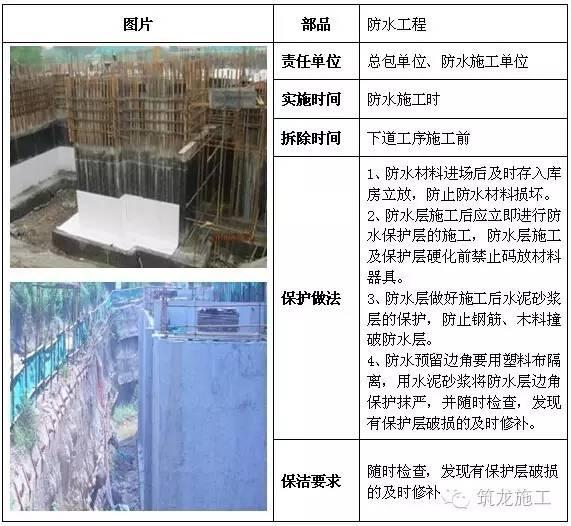 建筑工程全阶段的成品保护措施都给您找齐了!_11