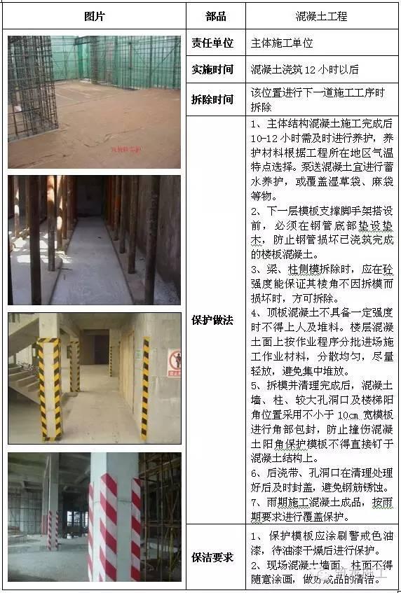 建筑工程全阶段的成品保护措施都给您找齐了!_7