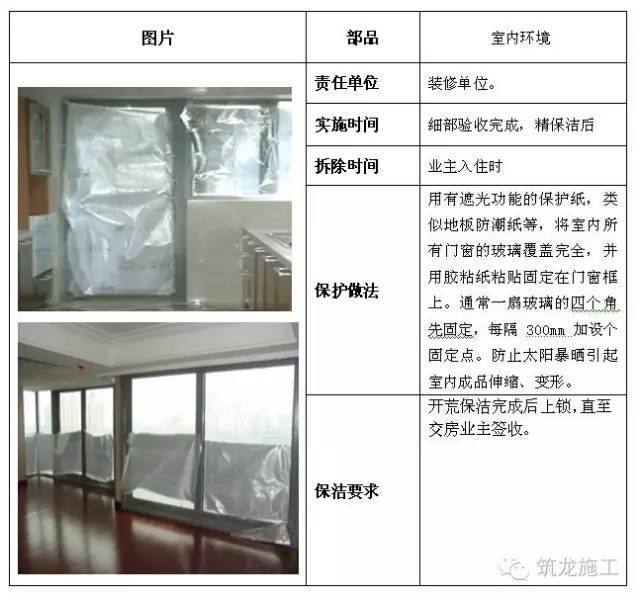 建筑工程全阶段的成品保护措施都给您找齐了!_26