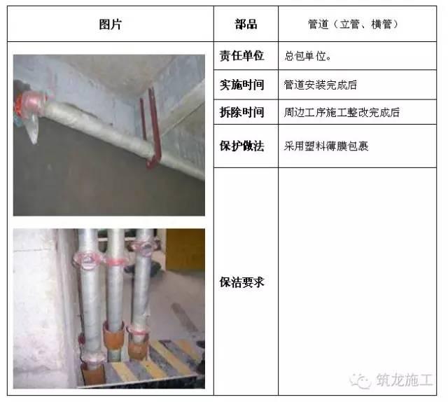 建筑工程全阶段的成品保护措施都给您找齐了!_36