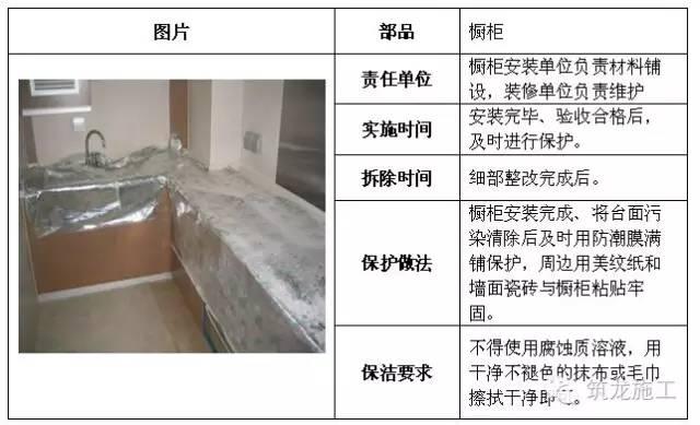 建筑工程全阶段的成品保护措施都给您找齐了!_23