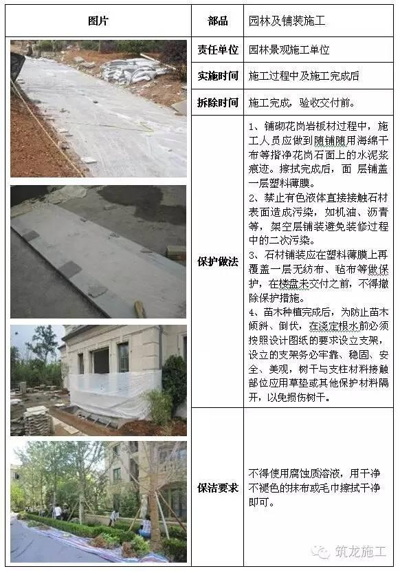 建筑工程全阶段的成品保护措施都给您找齐了!_42