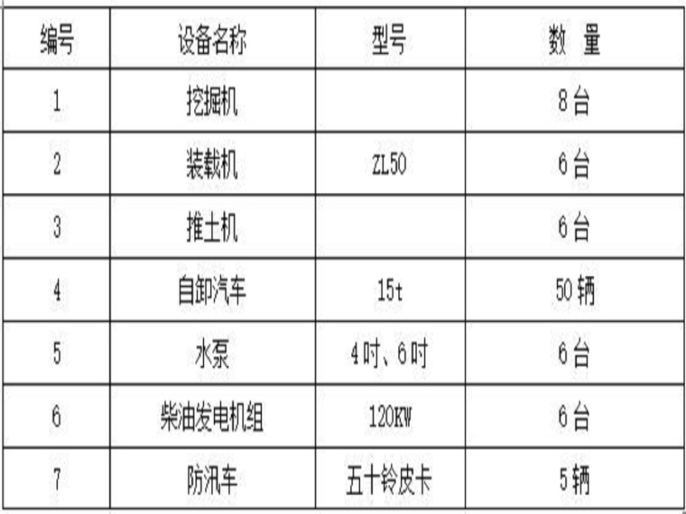 松花江干流治理防汛度汛应急预案方案(15页,清楚明了)