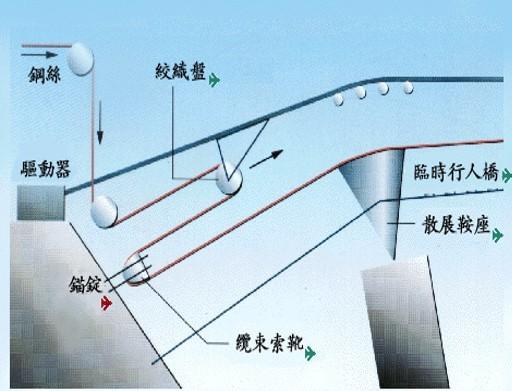 悬索桥结构特点、体系类型、总体布置、基本构造课件