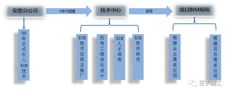 史上最经典的中建三局机电BIM技术应用实施方案_1