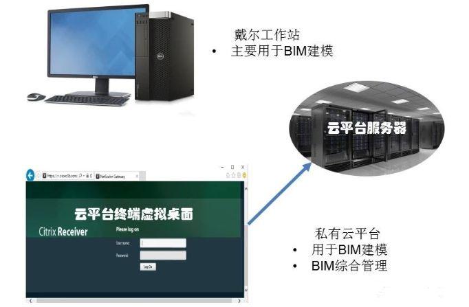 史上最经典的中建三局机电BIM技术应用实施方案_2