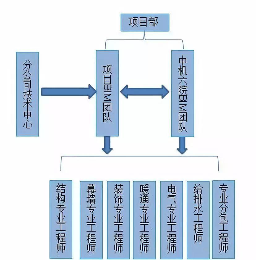 史上最经典的中建三局机电BIM技术应用实施方案_6