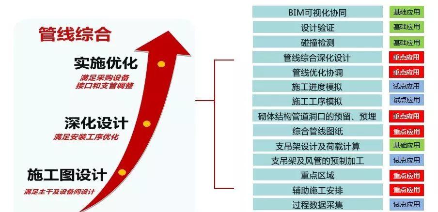 史上最经典的中建三局机电BIM技术应用实施方案_7