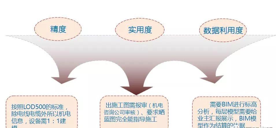 史上最经典的中建三局机电BIM技术应用实施方案_22