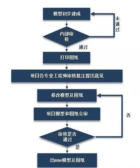 史上最经典的中建三局机电BIM技术应用实施方案_27