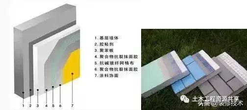 七大类外墙保温系统的详细三维构造,值得收藏学习!_3