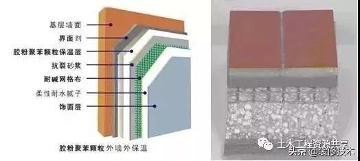 七大类外墙保温系统的详细三维构造,值得收藏学习!