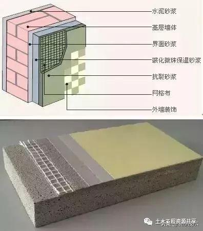 七大类外墙保温系统的详细三维构造,值得收藏学习!_2