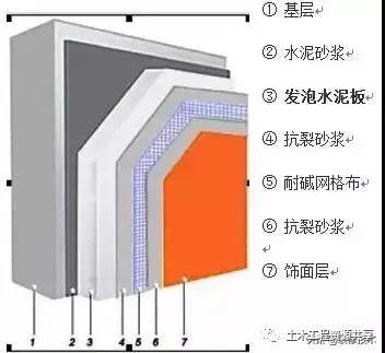 七大类外墙保温系统的详细三维构造,值得收藏学习!_4