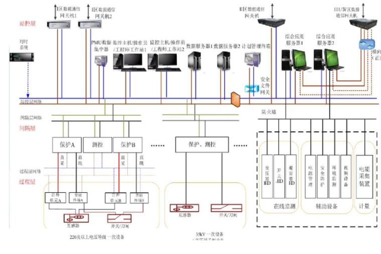 智能变电站一体化监控系统70页