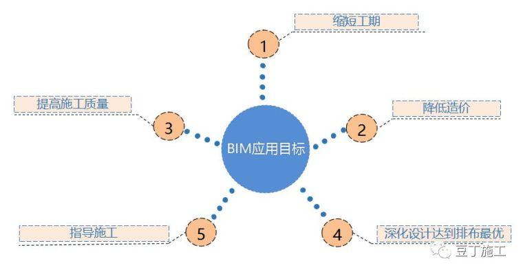 史上最经典的中建三局机电BIM技术应用实施方案_5