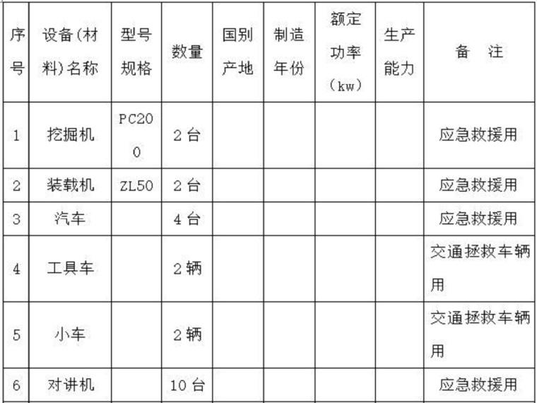 绿水工程围堰施工防洪度汛方案(19页,清楚明了)