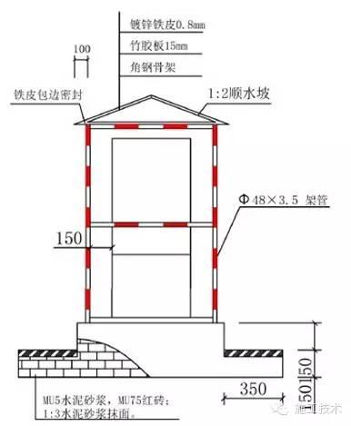 工程施工安全標準化做法_10