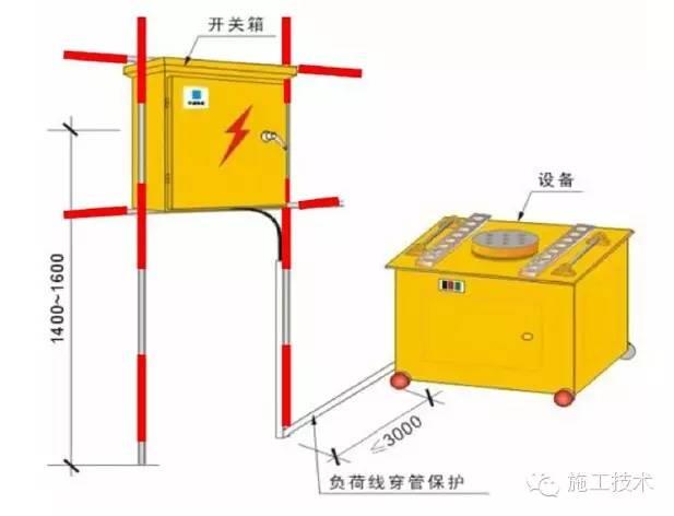 工程施工安全標準化做法_13