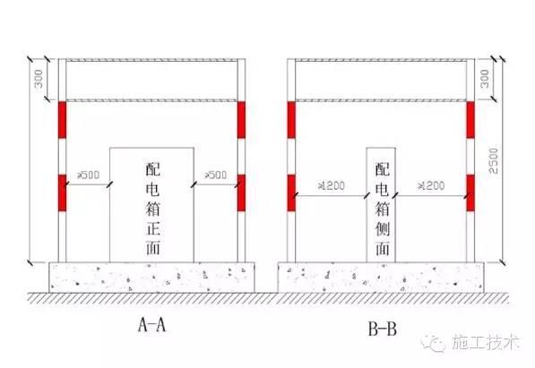 工程施工安全標準化做法_7