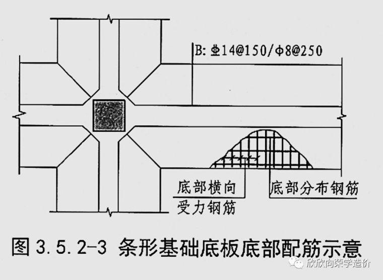 认识条形基础的钢筋构造