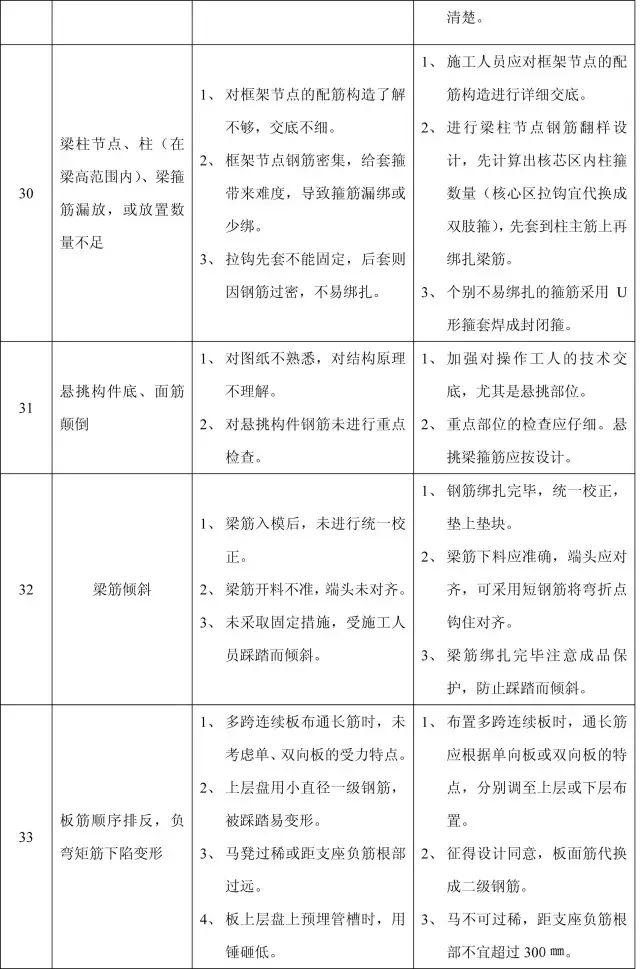 收藏:11个分部工程的168项质量通病_16