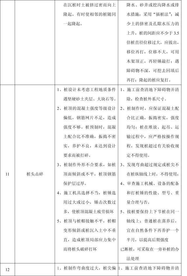 收藏:11个分部工程的168项质量通病_3