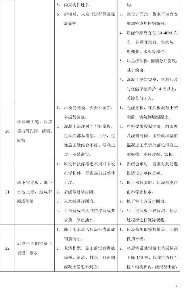 收藏:11个分部工程的168项质量通病_7