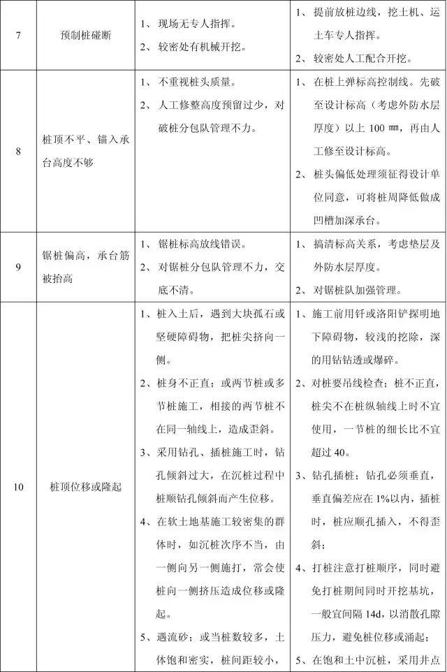 收藏:11个分部工程的168项质量通病_2
