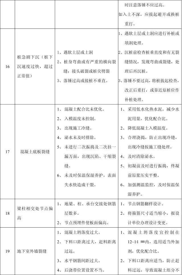 收藏:11个分部工程的168项质量通病_6