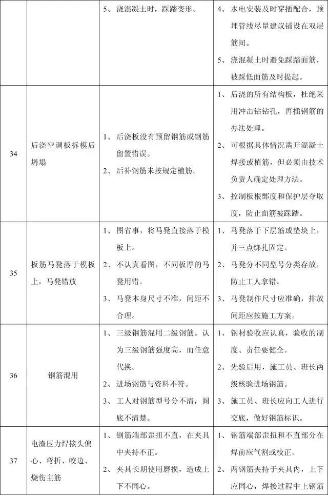 收藏:11个分部工程的168项质量通病_17