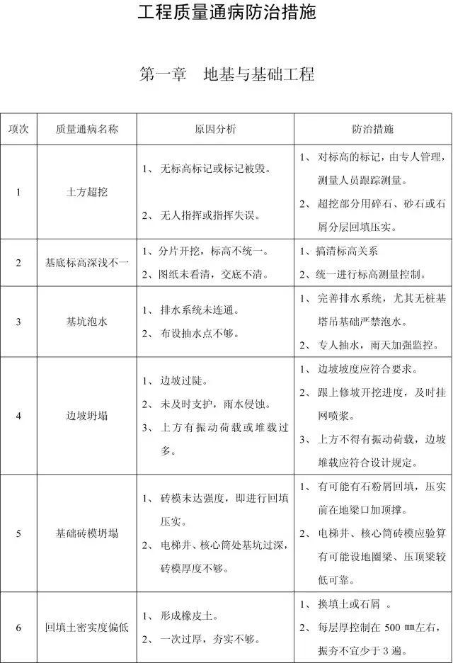 收藏:11个分部工程的168项质量通病_1