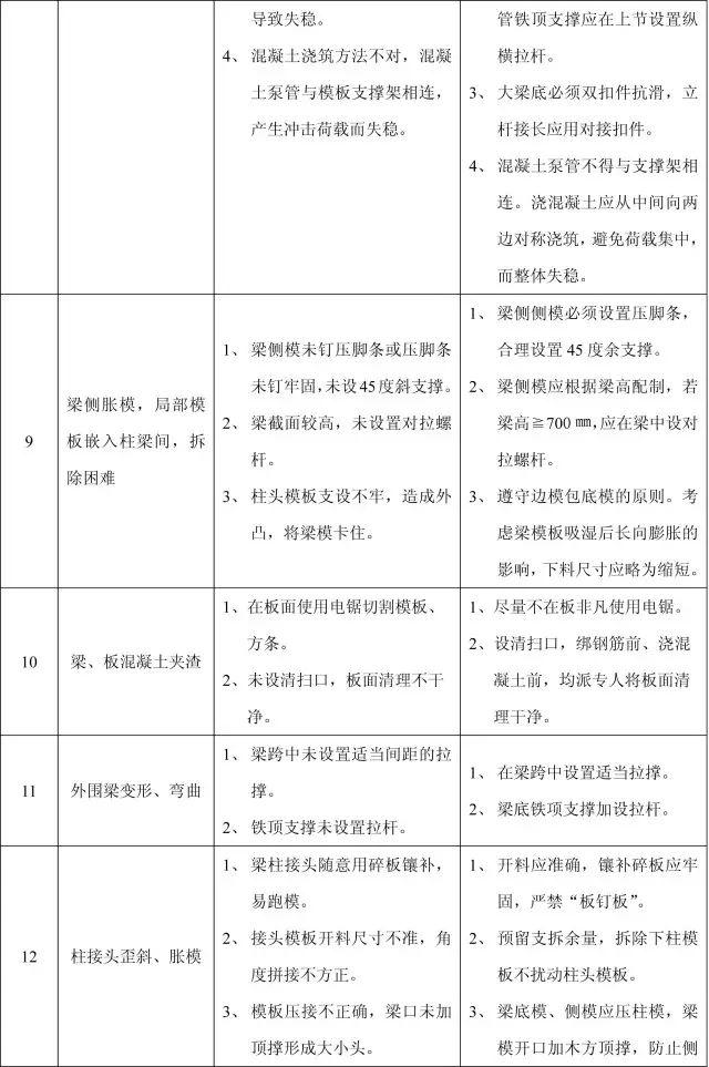 收藏:11个分部工程的168项质量通病_11