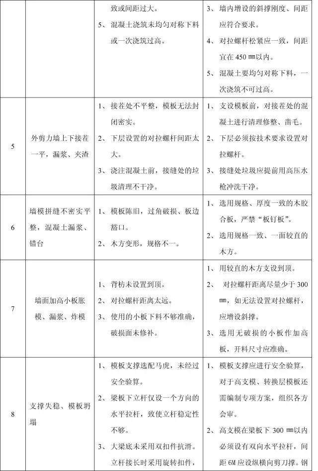 收藏:11个分部工程的168项质量通病_10