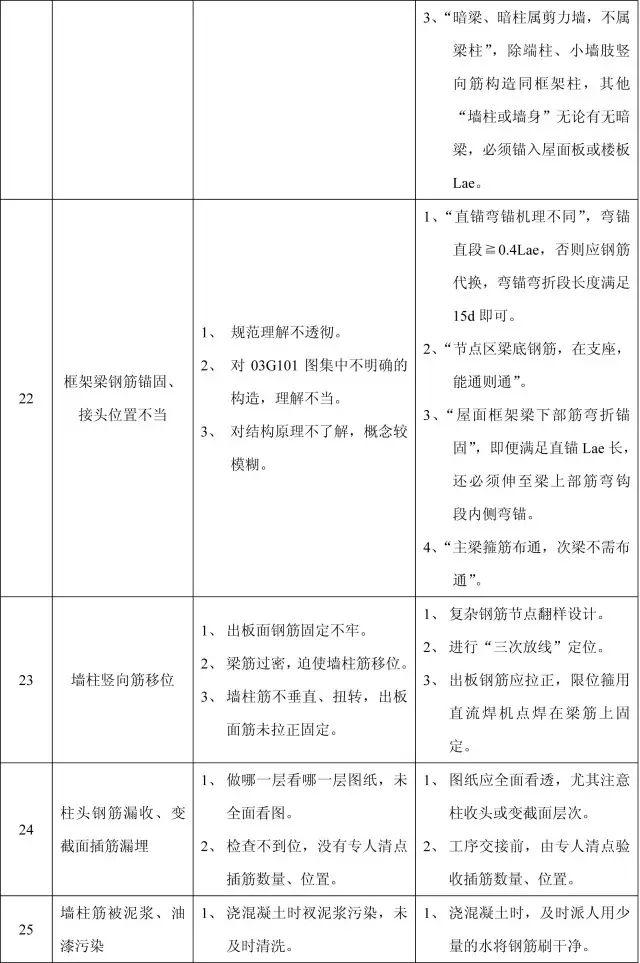 收藏:11个分部工程的168项质量通病_14