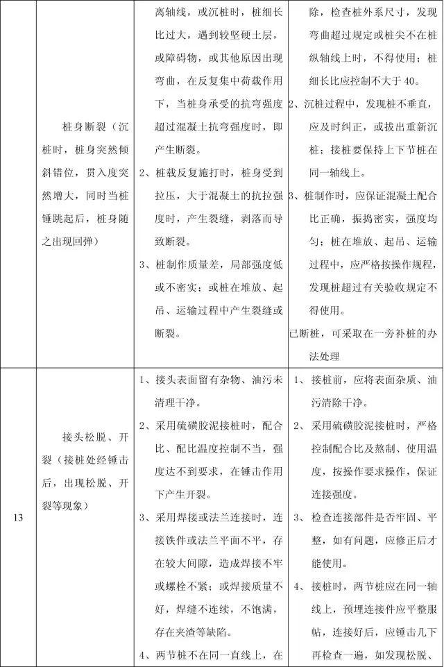 收藏:11个分部工程的168项质量通病_4