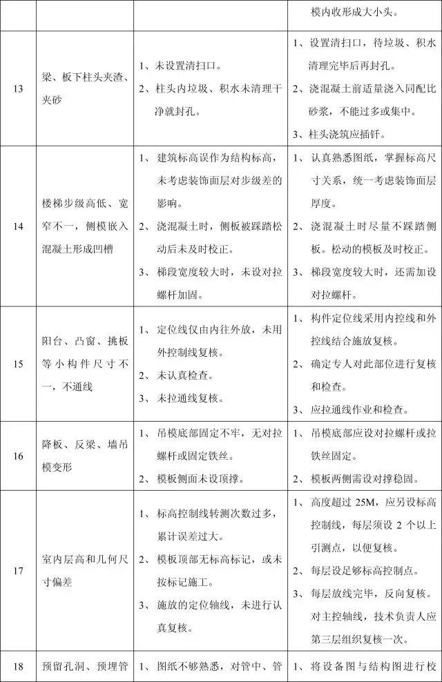 收藏:11个分部工程的168项质量通病_12