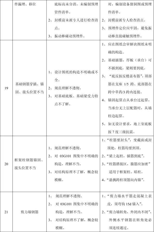 收藏:11个分部工程的168项质量通病_13