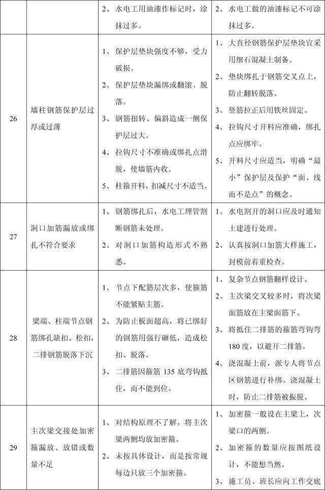 收藏:11个分部工程的168项质量通病_15